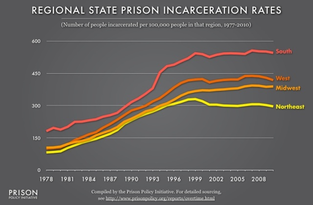 For the last 30 years, there have been clear regional differences in states' use of the prison, with the southern states relying on the prison the most often.